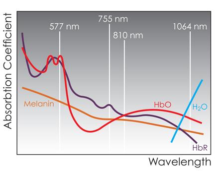 Light wavelength absorbtion chart